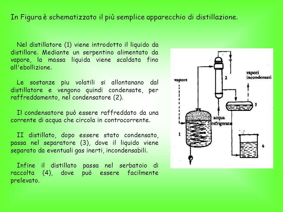 Nel distillatore (1) viene introdotto il liquido da distillare.