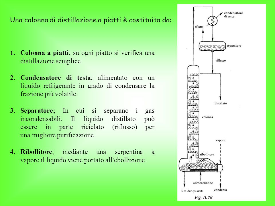 Una colonna di distillazione a piatti è costituita da: 1.Colonna a piatti; su ogni piatto si verifica una distillazione semplice.