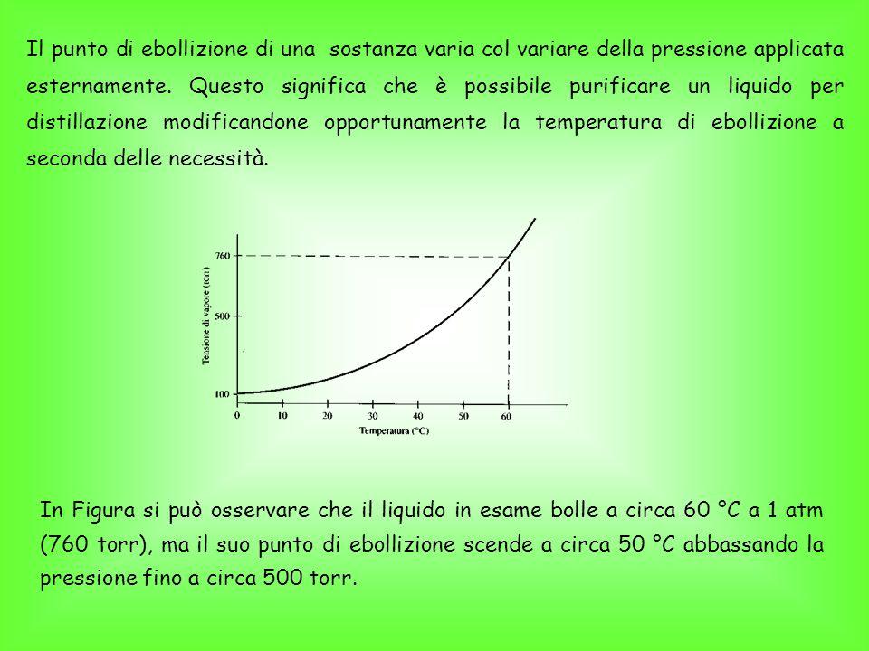 Il punto di ebollizione di una sostanza varia col variare della pressione applicata esternamente.