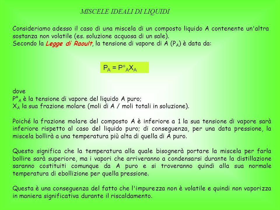 dove P° A è la tensione di vapore del liquido A puro; X A la sua frazione molare (moli di A / moli totali in soluzione).