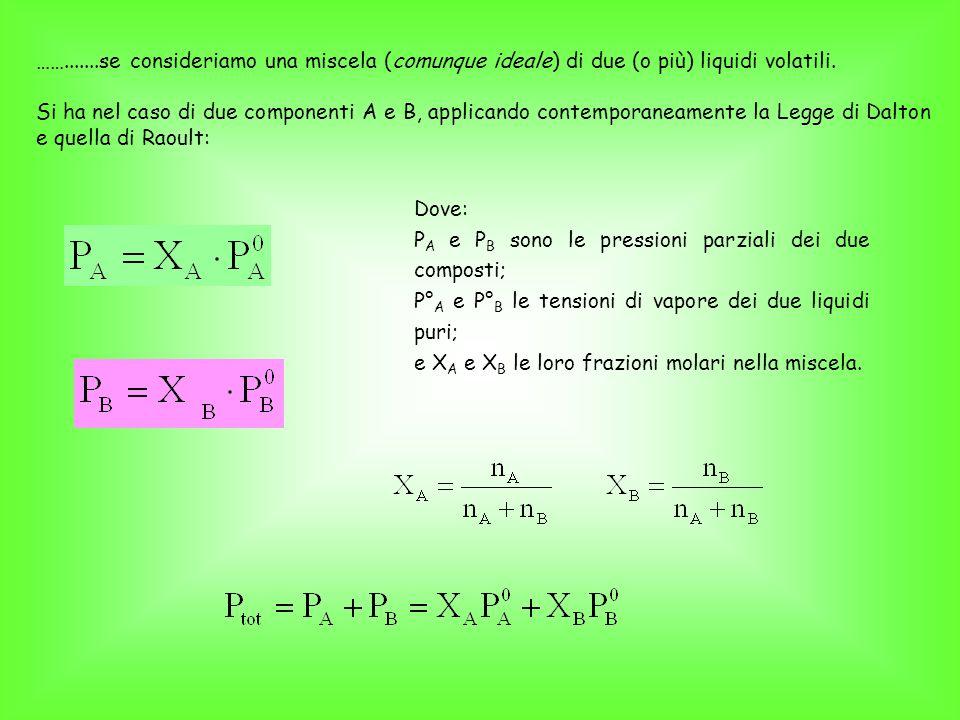 Queste relazioni sono espresse graficamente in figura: Per una data temperatura, la tensione di vapore della miscela è rappresentata dalla retta che congiunge le tensioni di vapore dei 2 componenti presi singolarmente.