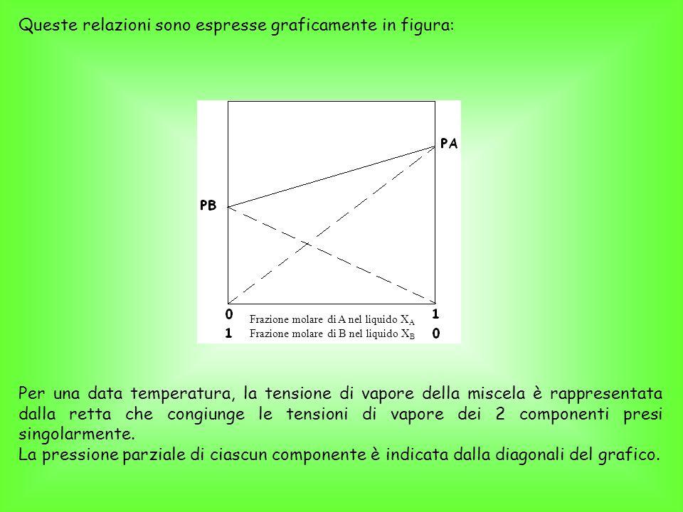 La pressione parziale di ciascun componente è anche proporzionale alla rispettiva frazione molare nel vapore: Dove P A è la pressione parziale di A nel vapore X AV frazione molare di A nel vapore Poiché Si può scrivere: E analogamente per il composto B