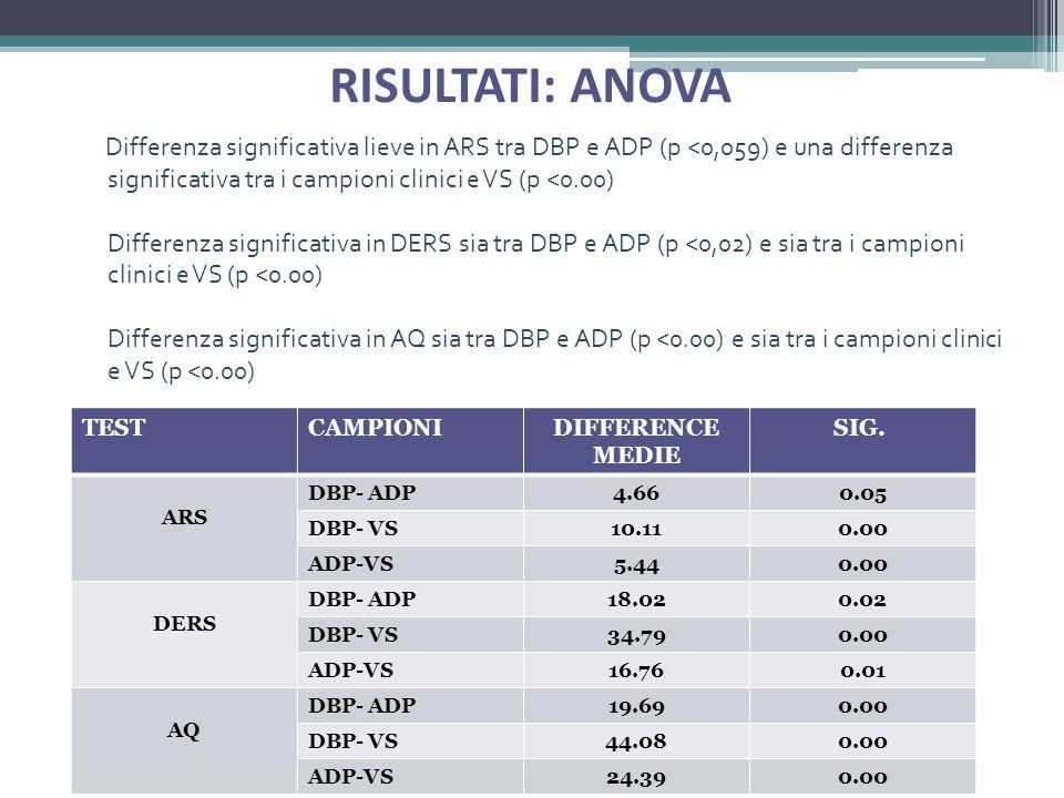 RISULTATI: ANOVA Differenza significativa lieve in ARS tra DBP e ADP (p <0,059) e una differenza significativa tra i campioni clinici e VS (p <0.00) Differenza significativa in DERS sia tra DBP e ADP (p <0,02) e sia tra i campioni clinici e VS (p <0.00) Differenza significativa in AQ sia tra DBP e ADP (p <0.00) e sia tra i campioni clinici e VS (p <0.00) TESTCAMPIONIDIFFERENCE MEDIE SIG.