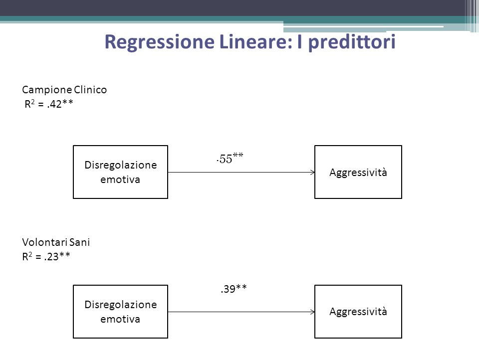 Disregolazione emotiva Aggressività Regressione Lineare: I predittori Disregolazione emotiva Aggressività.55**.39** Campione Clinico R 2 =.42** Volontari Sani R 2 =.23**