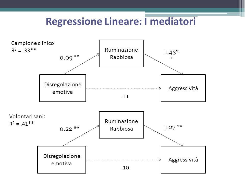 Disregolazione emotiva Aggressività Ruminazione Rabbiosa Campione clinico R 2 =.33** 0.09 ** 1.43* *.11 Regressione Lineare: I mediatori Disregolazion