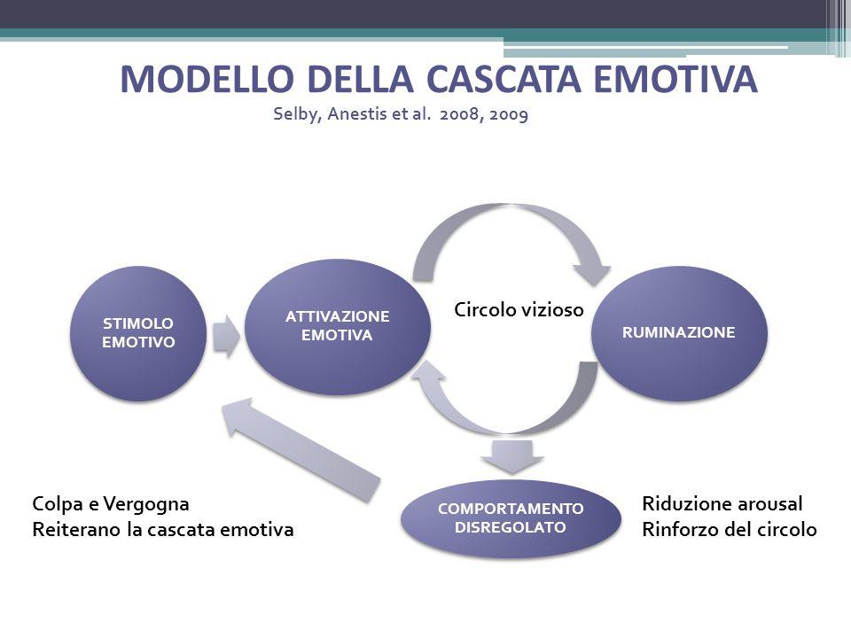 MODELLO DELLA CASCATA EMOTIVA RUMINAZIONE COMPORTAMENTO DISREGOLATO ATTIVAZIONE EMOTIVA STIMOLO EMOTIVO Circolo vizioso Colpa e Vergogna Reiterano la cascata emotiva Riduzione arousal Rinforzo del circolo SHAME GUILT ET.