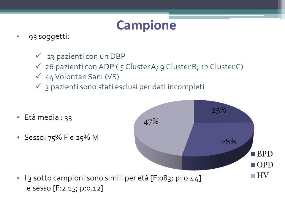 Campione 93 soggetti: 23 pazienti con un DBP 26 pazienti con ADP ( 5 Cluster A; 9 Cluster B; 12 Cluster C) 44 Volontari Sani (VS) 3 pazienti sono stati esclusi per dati incompleti Età media : 33 Sesso: 75% F e 25% M I 3 sotto campioni sono simili per età [F:083; p: 0.44] e sesso [F:2.15; p:0.12]