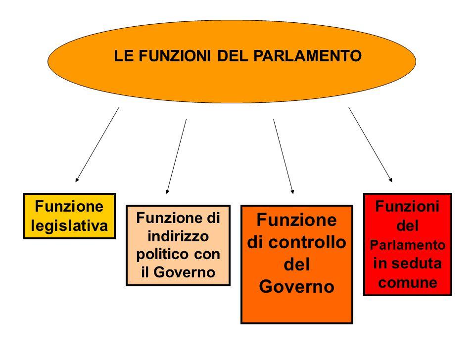 La LEGISLATURA è il periodo in cui resta in carica il Parlamento.