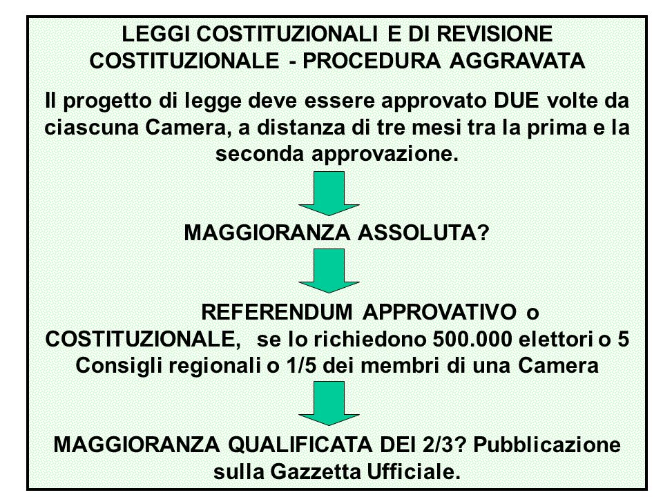 L INIZIATIVA LEGISLATIVA è la facoltà di presentare a uno dei due rami del Parlamento una proposta di legge.