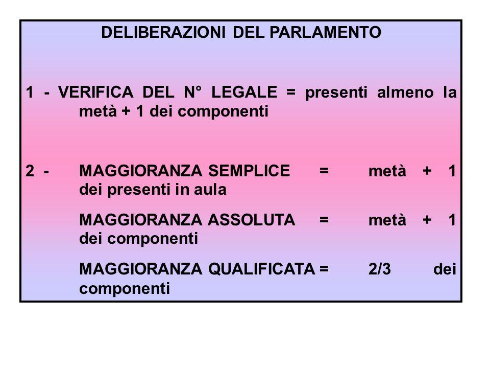 DELIBERAZIONI DEL PARLAMENTO 1 - VERIFICA DEL N° LEGALE = presenti almeno la metà + 1 dei componenti 2 - MAGGIORANZA SEMPLICE = metà + 1 dei presenti in aula MAGGIORANZA ASSOLUTA =metà + 1 dei componenti MAGGIORANZA QUALIFICATA=2/3 dei componenti