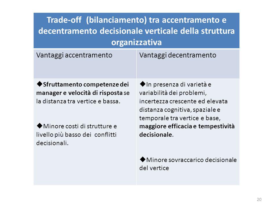 Trade-off (bilanciamento) tra accentramento e decentramento decisionale verticale della struttura organizzativa Vantaggi accentramentoVantaggi decentr
