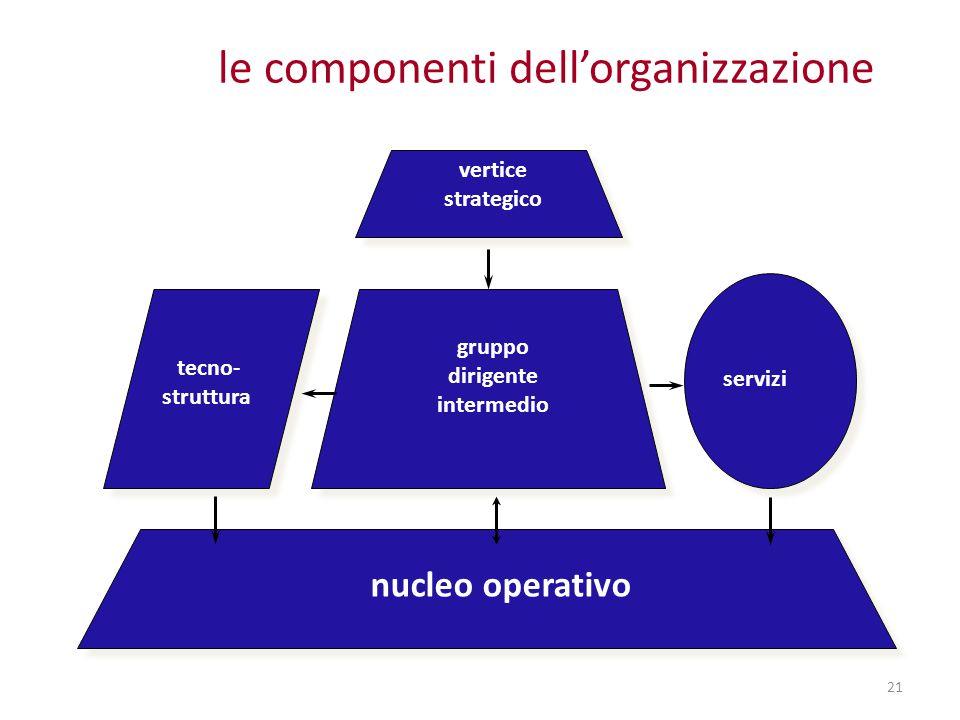 21 le componenti dell'organizzazione nucleo operativo vertice strategico servizi tecno- struttura gruppo dirigente intermedio