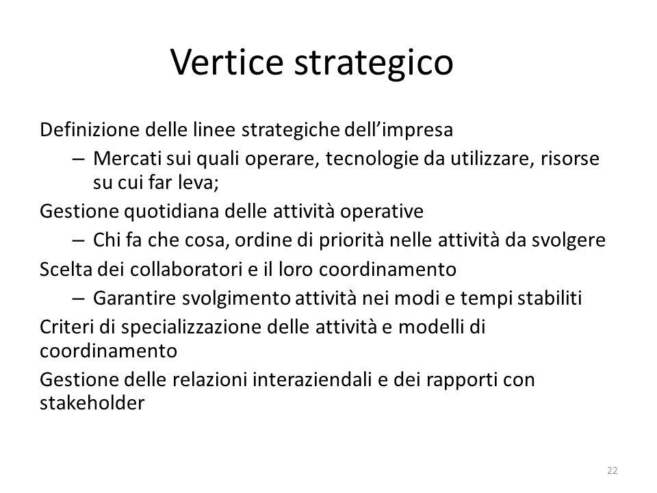 Vertice strategico Definizione delle linee strategiche dell'impresa – Mercati sui quali operare, tecnologie da utilizzare, risorse su cui far leva; Ge