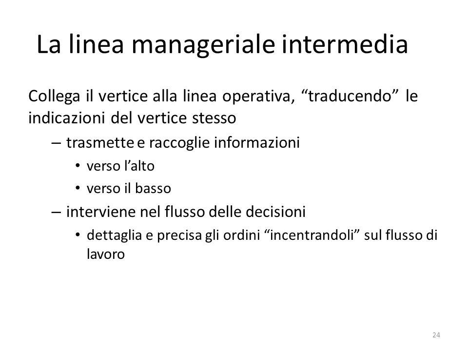 """La linea manageriale intermedia Collega il vertice alla linea operativa, """"traducendo"""" le indicazioni del vertice stesso – trasmette e raccoglie inform"""