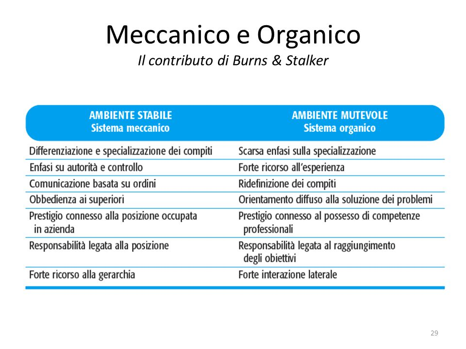 Meccanico e Organico Il contributo di Burns & Stalker 29