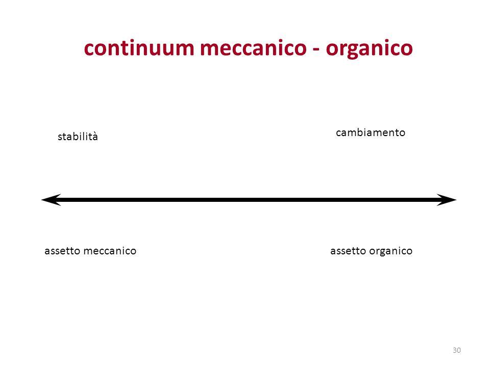 continuum meccanico - organico stabilità cambiamento assetto meccanico assetto organico 30