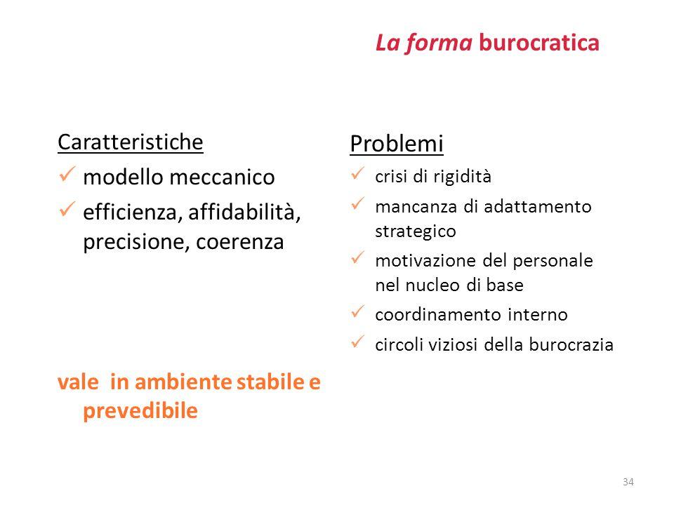 La forma burocratica Caratteristiche modello meccanico efficienza, affidabilità, precisione, coerenza vale in ambiente stabile e prevedibile Problemi