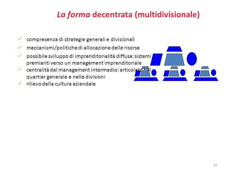 La forma decentrata (multidivisionale) compresenza di strategie generali e divisionali meccanismi/politiche di allocazione delle risorse possibile svi