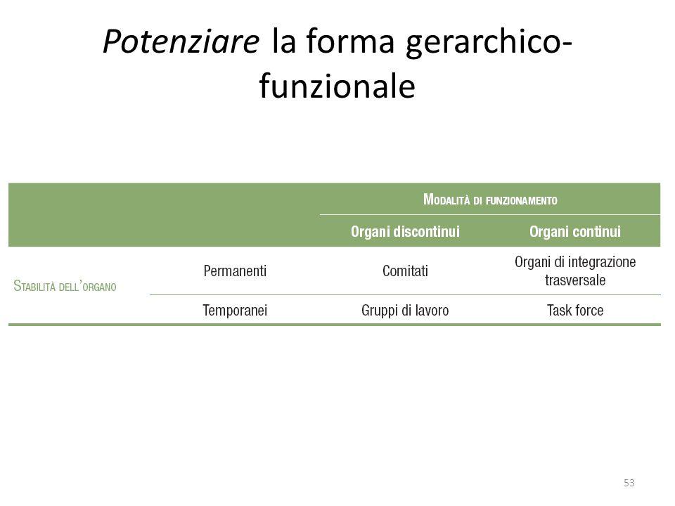 Potenziare la forma gerarchico- funzionale 53