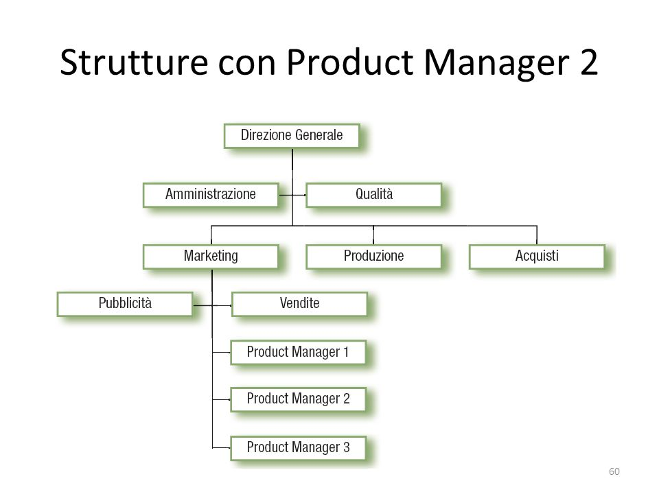 Strutture con Product Manager 2 60