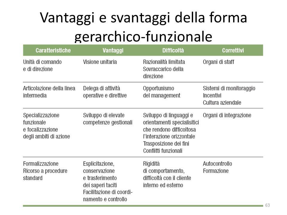 Vantaggi e svantaggi della forma gerarchico-funzionale 63