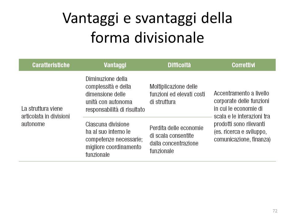 Vantaggi e svantaggi della forma divisionale 72