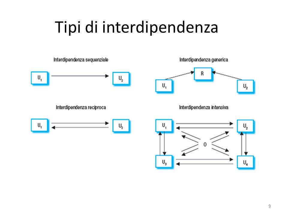 Interdipendenze Le varie forme di interdipendenza richiedono l'attivazione di diversi meccanismi di coordinamento associati ai corrispondenti costi.