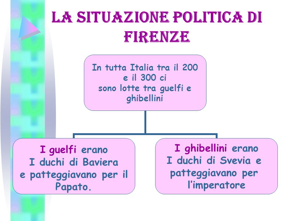 La situazione politica di Firenze In tutta Italia tra il 200 e il 300 ci sono lotte tra guelfi e ghibellini I guelfi erano I duchi di Baviera e patteggiavano per il Papato.