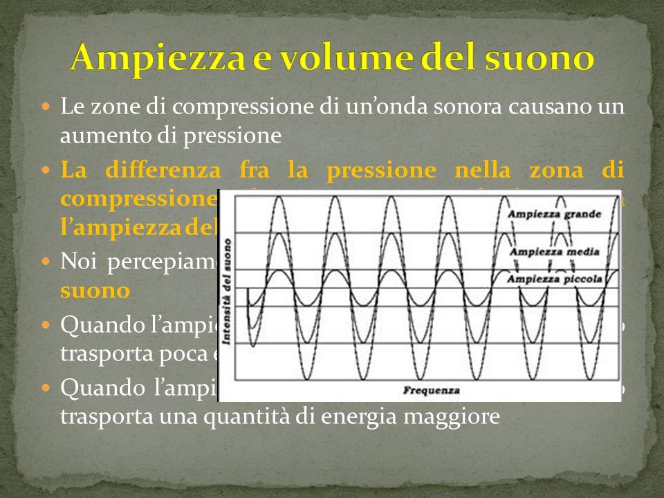 Le zone di compressione di un'onda sonora causano un aumento di pressione La differenza fra la pressione nella zona di compressione e la pressione normale determina l'ampiezza del suono Noi percepiamo questa ampiezza come volume del suono Quando l'ampiezza è bassa il volume è basso e il suono trasporta poca energia Quando l'ampiezza è alta, il volume è alto e il suono trasporta una quantità di energia maggiore