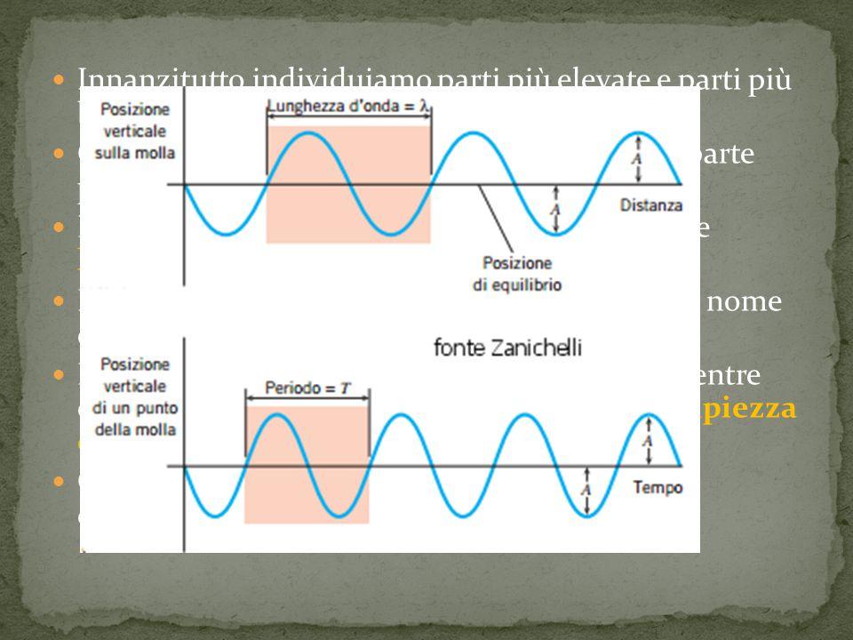 Chiamiamo frequenza (f) il numero di oscillazioni che un onda compie in un secondo La frequenza si misura in hertz (Hz) Si definisce hertz la frequenza di un onda che ha un'oscillazione al secondo; le dimensioni sono Il periodo e la frequenza sono legati dalla seguente relazione: