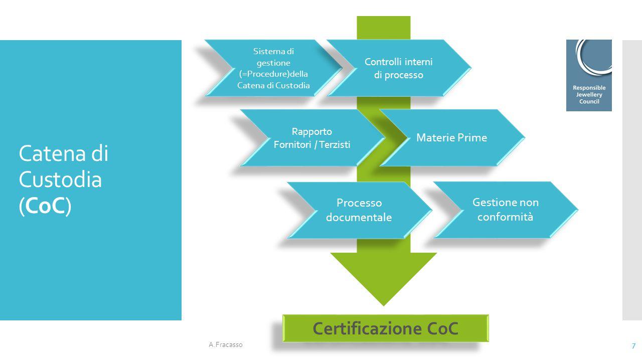 Catena di Custodia (CoC) A.Fracasso 7 Sistema di gestione (=Procedure)della Catena di Custodia Controlli interni di processo Rapporto Fornitori / Terz