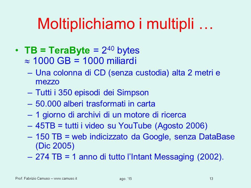13 Prof. Fabrizio Camuso – www.camuso.it ago. '15 Moltiplichiamo i multipli … TB = TeraByte = 2 40 bytes  1000 GB = 1000 miliardi –Una colonna di CD
