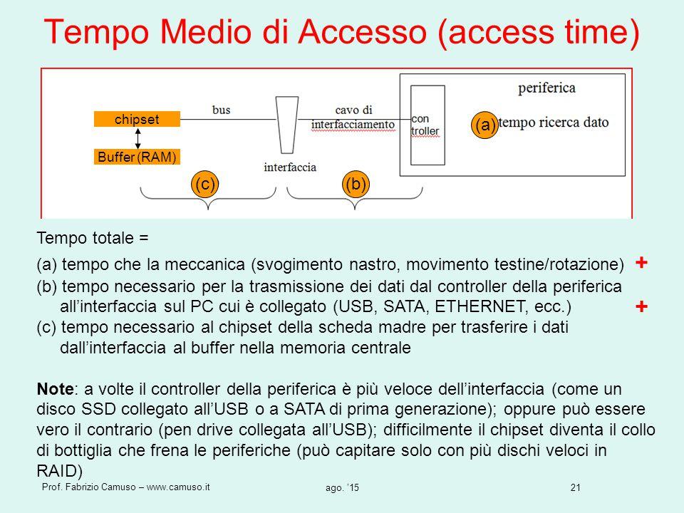 21 Prof. Fabrizio Camuso – www.camuso.it ago. '15 Tempo Medio di Accesso (access time) Chipset (a) (b)(c) chipset Buffer (RAM) Tempo totale = (a) temp