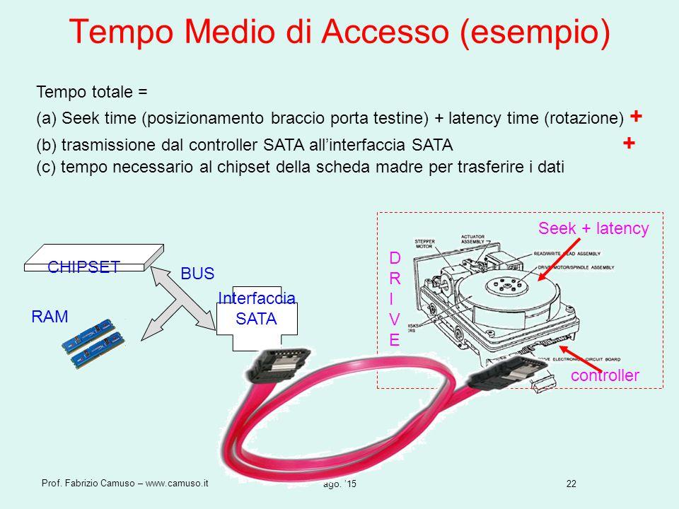 22 Prof. Fabrizio Camuso – www.camuso.it ago. '15 Tempo Medio di Accesso (esempio) Tempo totale = (a) Seek time (posizionamento braccio porta testine)
