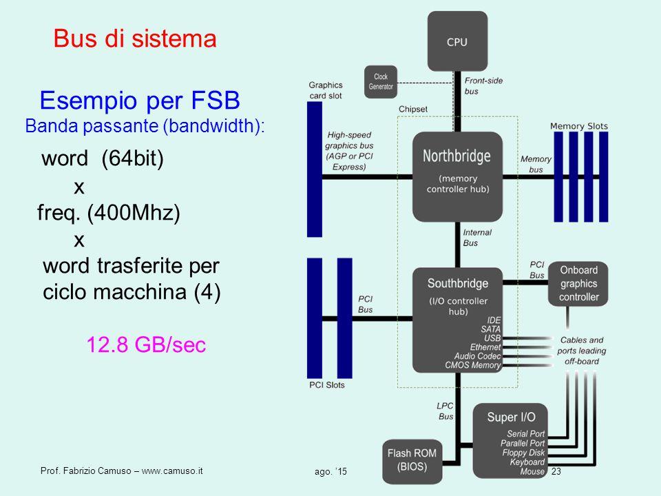 23 Prof. Fabrizio Camuso – www.camuso.it ago. '15 Bus di sistema Esempio per FSB Banda passante (bandwidth): word (64bit) x freq. (400Mhz) x word tras