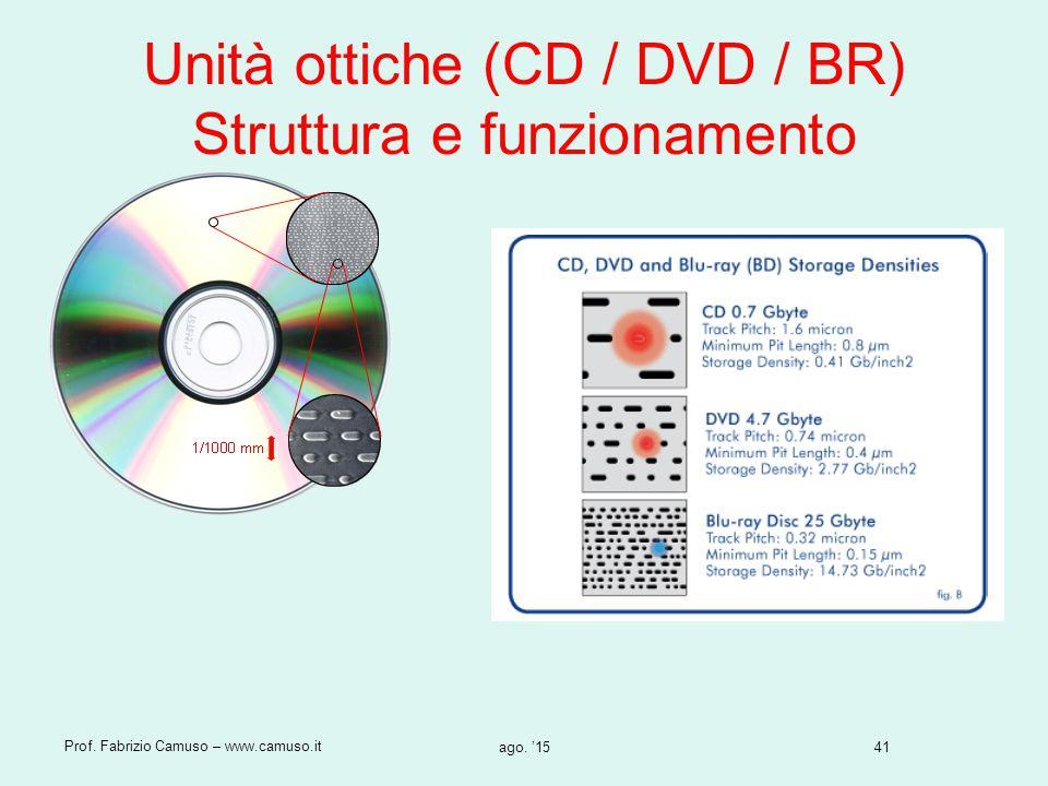 41 Prof. Fabrizio Camuso – www.camuso.it ago. '15 Unità ottiche (CD / DVD / BR) Struttura e funzionamento