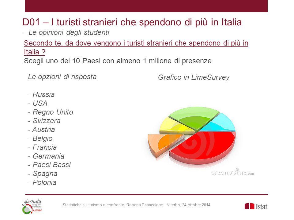 Statistiche sul turismo a confronto, Roberta Panaccione – Viterbo, 24 ottobre 2014 D01 – I turisti stranieri che spendono di più in Italia – Le opinioni degli studenti Secondo te, da dove vengono i turisti stranieri che spendono di più in Italia .