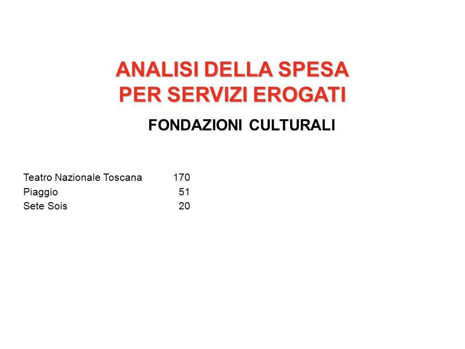 ANALISI DELLA SPESA PER SERVIZI EROGATI FONDAZIONI CULTURALI Teatro Nazionale Toscana170 Piaggio 51 Sete Sois 20