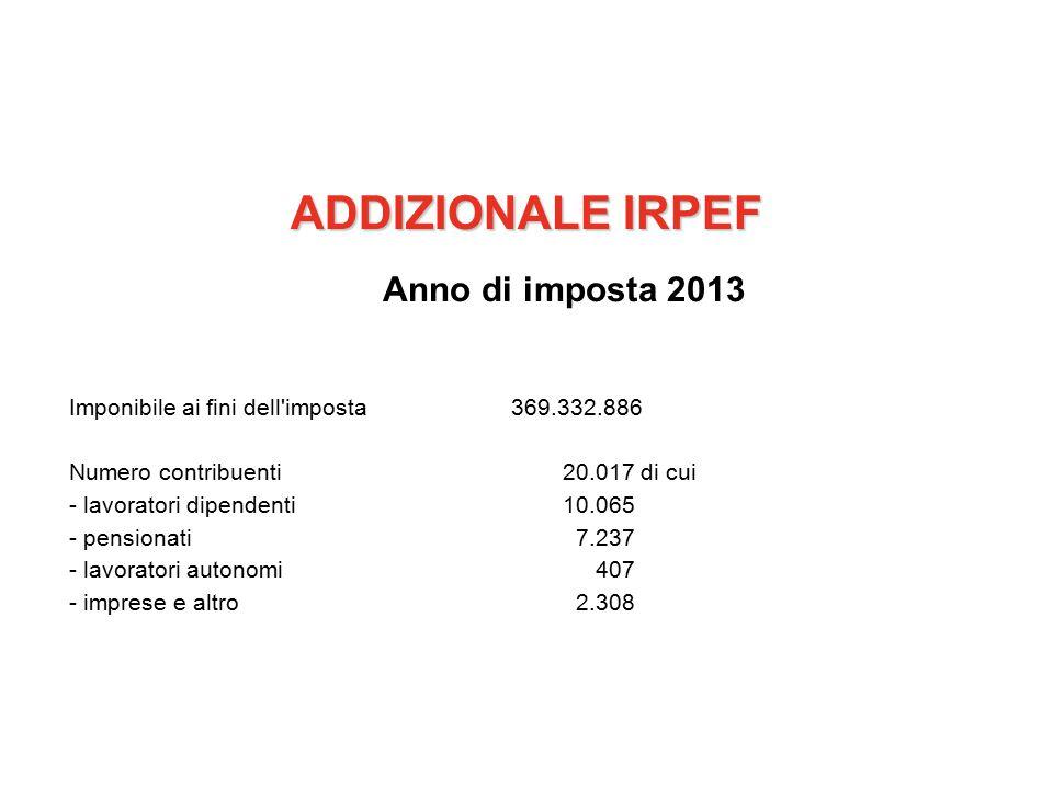 ADDIZIONALE IRPEF Anno di imposta 2013 Imponibile ai fini dell imposta369.332.886 Numero contribuenti20.017 di cui - lavoratori dipendenti10.065 - pensionati 7.237 - lavoratori autonomi 407 - imprese e altro 2.308