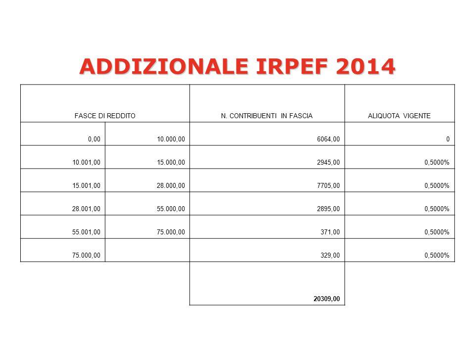 ADDIZIONALE IRPEF 2014 FASCE DI REDDITON.