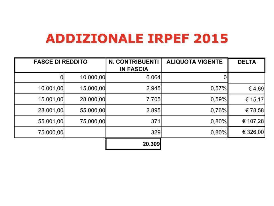 ADDIZIONALE IRPEF 2015