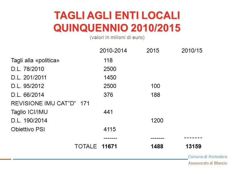 COMUNE DI PONTEDERA MINORI ENTRATE DOVUTE AI TAGLI STATALI MINORI ENTRATE DOVUTE AI TAGLI STATALI (valori in migliaia di euro) 1 2014 = 2.816 2015 = 3.430 Solo negli ultimi 2 anni i tagli ai trasferimenti statali sono stati pari a 6.246.000 € __ _ ______________________________ _ Comune di Pontedera Assessorato al Bilancio