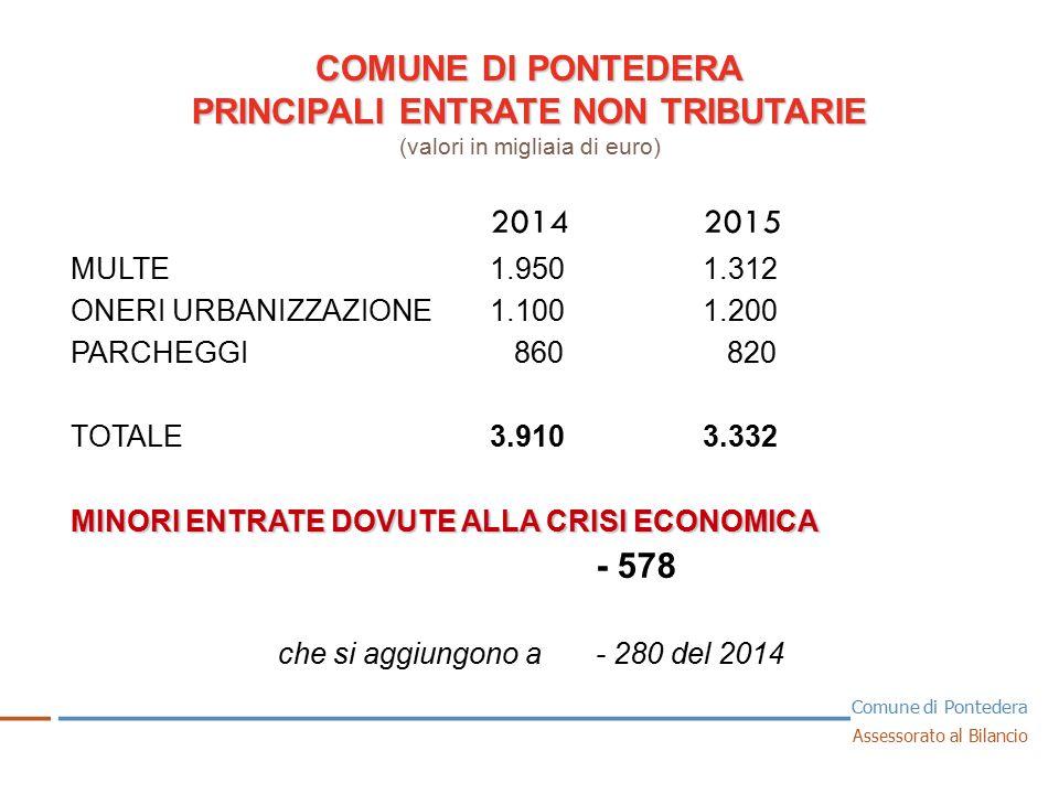 COMUNE DI PONTEDERA PRINCIPALI ENTRATE NON TRIBUTARIE PRINCIPALI ENTRATE NON TRIBUTARIE (valori in migliaia di euro) 1 20142015 MULTE 1.950 1.312 ONERI URBANIZZAZIONE1.100 1.200 PARCHEGGI 860 820 TOTALE3.910 3.332 MINORI ENTRATE DOVUTE ALLA CRISI ECONOMICA - 578 che si aggiungono a- 280 del 2014 __ _ ______________________________ _ Comune di Pontedera Assessorato al Bilancio