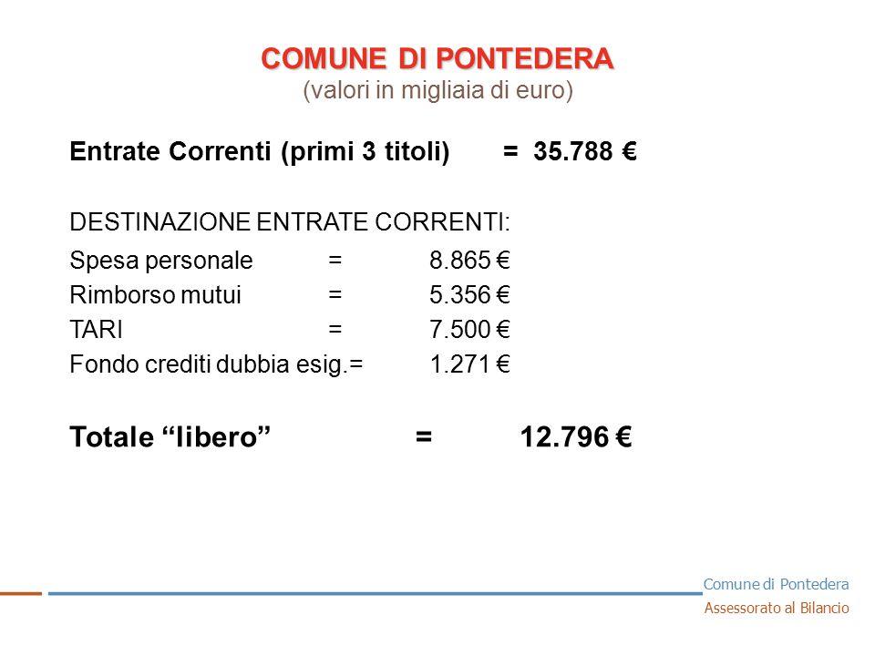 COMUNE DI PONTEDERA COMUNE DI PONTEDERA (valori in migliaia di euro) 1 Entrate Correnti (primi 3 titoli) = 35.788 € DESTINAZIONE ENTRATE CORRENTI: Spesa personale= 8.865 € Rimborso mutui= 5.356 € TARI= 7.500 € Fondo crediti dubbia esig.= 1.271 € Totale libero = 12.796 € __ _ ______________________________ _ Comune di Pontedera Assessorato al Bilancio
