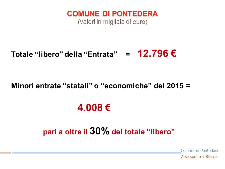 COMUNE DI PONTEDERA COMUNE DI PONTEDERA (valori in migliaia di euro) 1 Totale libero della Entrata = 12.796 € Minori entrate statali o economiche del 2015 = 4.008 € pari a oltre il 30% del totale libero __ _ ______________________________ _ Comune di Pontedera Assessorato al Bilancio
