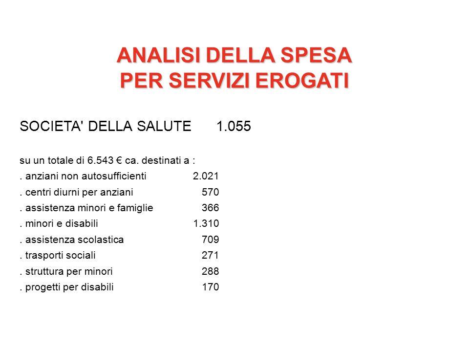 ANALISI DELLA SPESA PER SERVIZI EROGATI SOCIETA DELLA SALUTE1.055 su un totale di 6.543 € ca.
