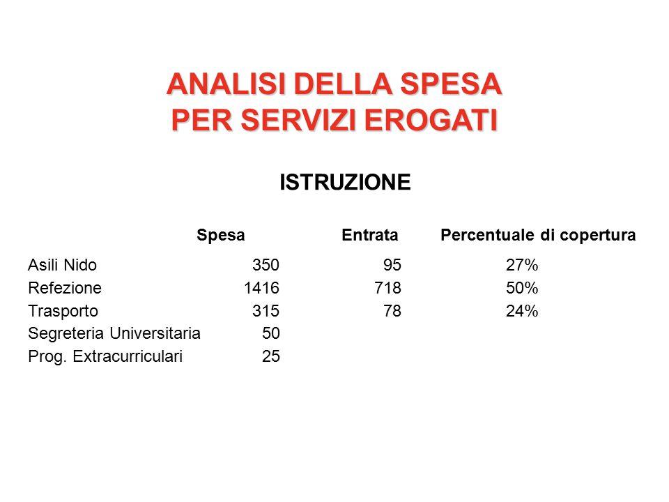 ANALISI DELLA SPESA PER SERVIZI EROGATI ISTRUZIONE SpesaEntrataPercentuale di copertura Asili Nido 350 9527% Refezione1416 71850% Trasporto 315 7824% Segreteria Universitaria 50 Prog.