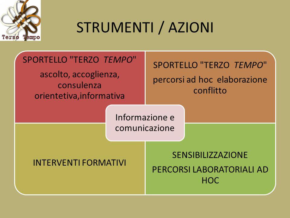 STRUMENTI / AZIONI SPORTELLO