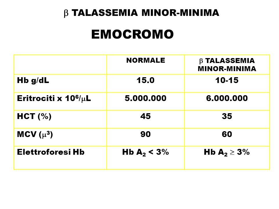 EMOCROMO NORMALE  TALASSEMIA MINOR-MINIMA Hb g/dL15.010-15 Eritrociti x 10 6 /  L5.000.0006.000.000 HCT (%)4535 MCV (  3 )9060 Elettroforesi HbHb A