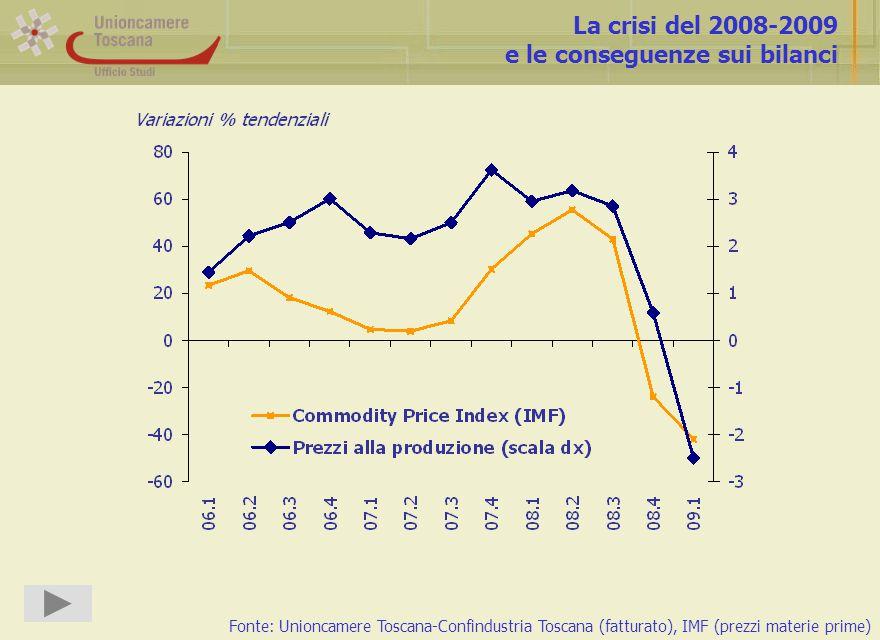 La crisi del 2008-2009 e le conseguenze sui bilanci Fonte: Unioncamere Toscana-Confindustria Toscana (fatturato), IMF (prezzi materie prime)